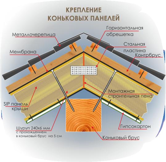 Технология SIP - крепление коньковых панелей