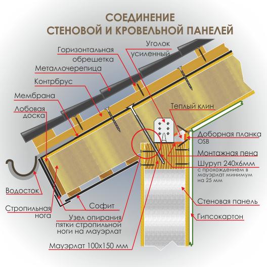 Технология сип - соединение стеновой и кровельной панели - вид 01