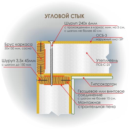 Сип панели - технология углового стыка