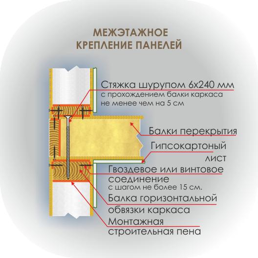 Сип панели - технология межэтажного крепления панелей