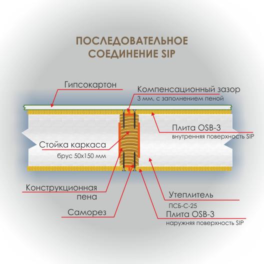 Сип панели - технология последовательного соединения SIP
