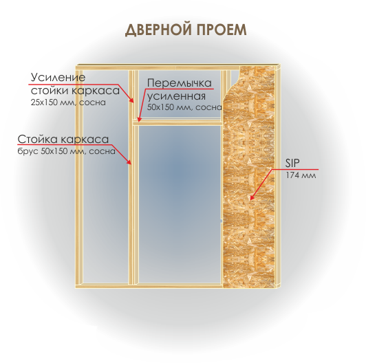 Сип панели - технология крепления дверного проёма